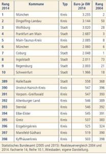 Quelle: wegweiser-kommune.de