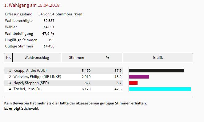Suhl: Die Ergebnisse der Oberbürgermeister-Wahl