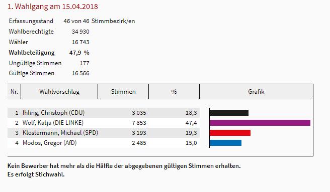 Eisenach: Die Ergebnisse der Oberbürgermeister-Wahl