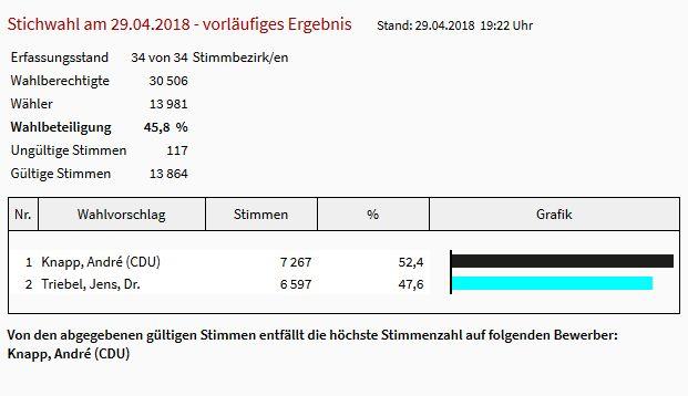 Suhl: André Knapp wird neuer OB