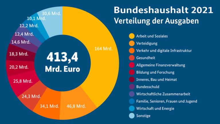 Bundeshaushalt 2021: diese Ausgaben sind beschlossen